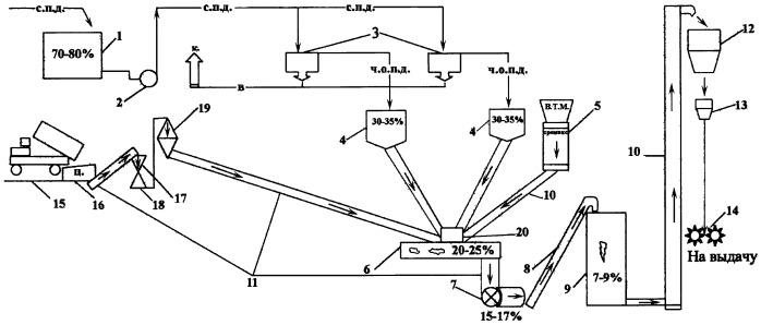 Способ получения кормовой добавки для сельскохозяйственных животных и птицы на основе пивной дробины