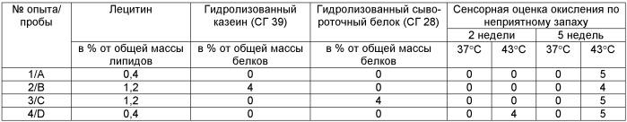 Композиции питательного порошка и детской питательной смеси (варианты)