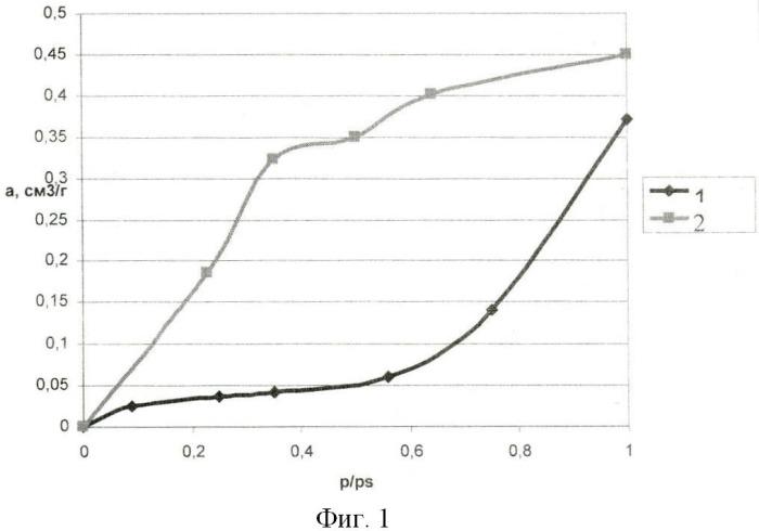 Способ получения гидрофобного цеолита