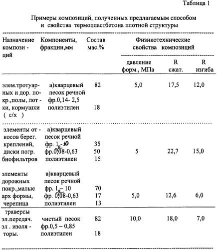 Способ получения термопластбетона (варианты)