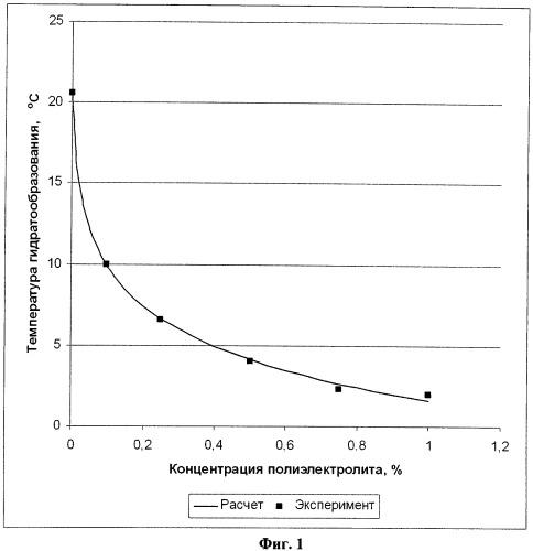 Ингибитор гидратообразования кинетического действия