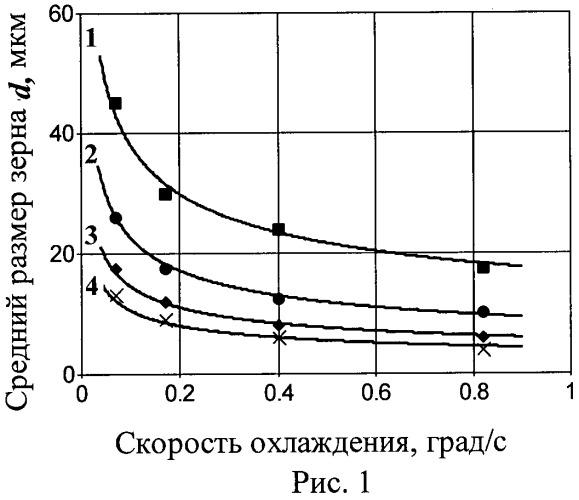 Способ термической обработки стали