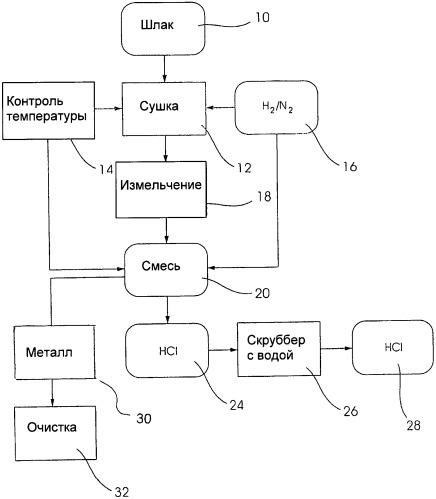 Способ восстановления хлорида металла