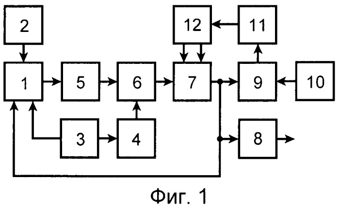 Магнитометр со сверхпроводящим квантовым интерферометрическим датчиком