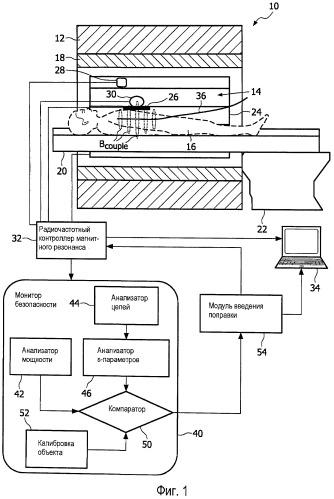 Системы и способы контроля безопасности для магнитного резонанса