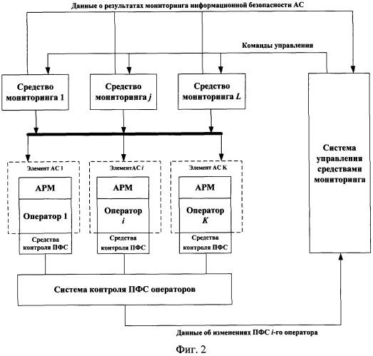 Способ мониторинга информационной безопасности автоматизированных систем