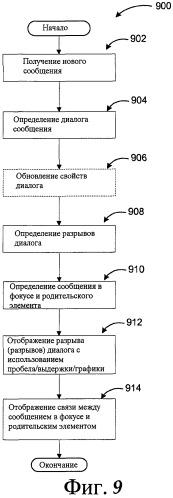 Интерфейс пользователя для чтения диалогов по электронной почте