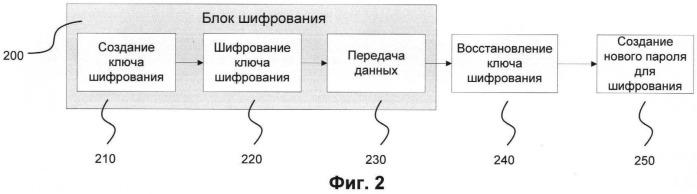 Система и способ восстановления пароля и зашифрованных данных на мобильных устройствах