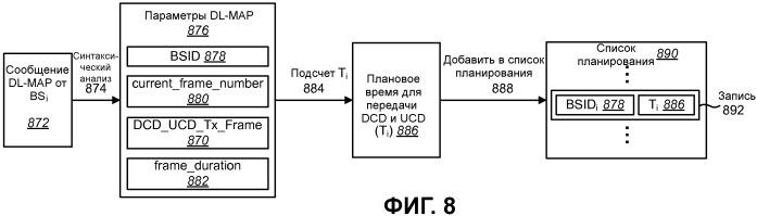 Способы и системы для параллельного сбора системной информации от многочисленных базовых станций