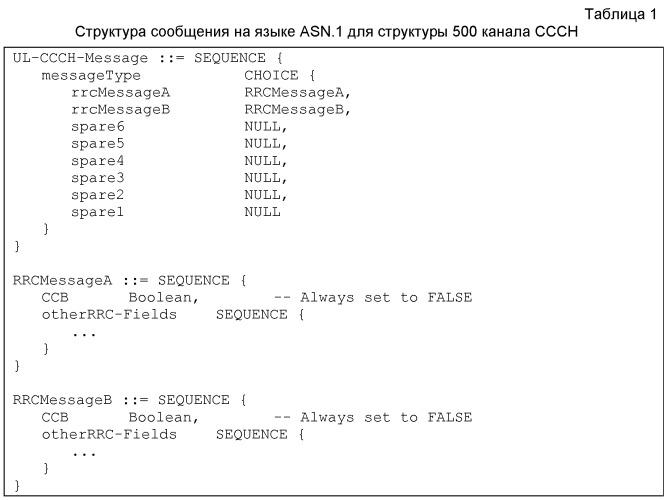 Способ и устройство для идентификации канала в системе беспроводной связи