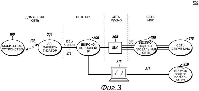 Мобильное устройство и способ для выборочной передачи данных по нелицензируемым беспроводным сетям ближнего действия и глобальным беспроводным сетям