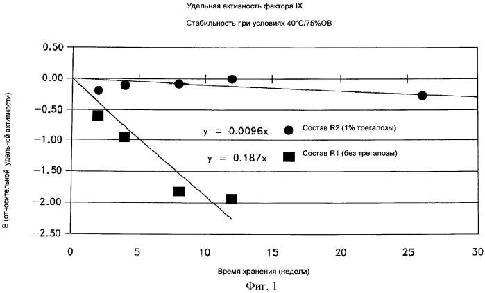 Стабилизированные составы, содержащие фактор ix и трегалозу