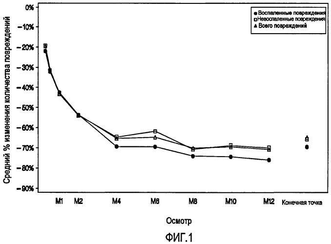 Применение адапалена и пероксида бензоила для продолжительного лечения угрей обыкновенных