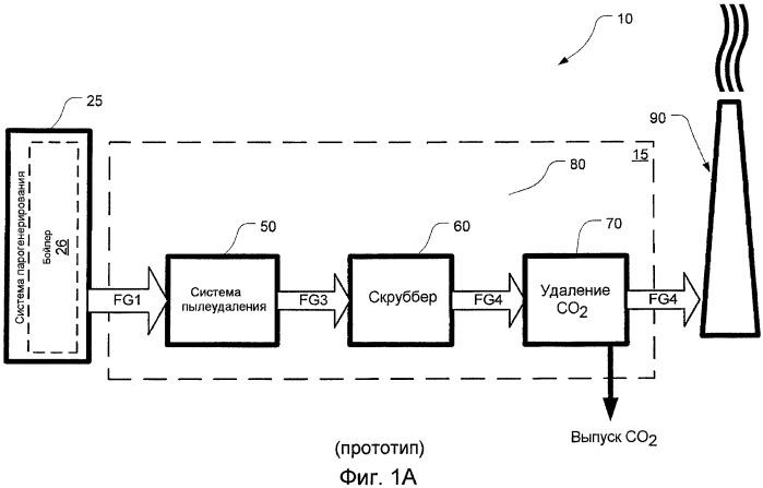 Улучшенная промотором система на основе охлажденного аммиака и способ удаления co2 из потока дымового газа
