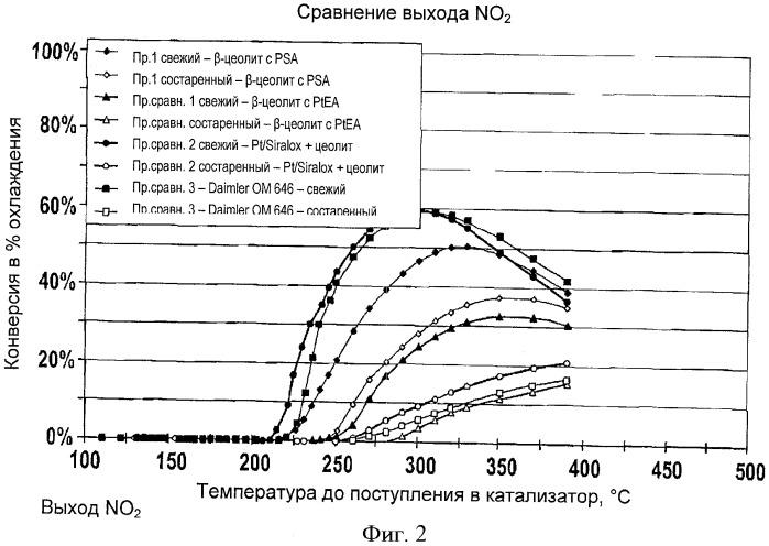 Стойкий к старению катализатор окисления no до no2 в потоках выхлопных газов