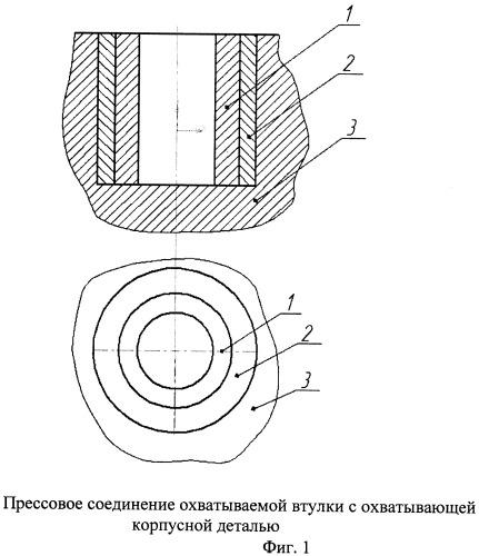 Прессовое соединение охватываемой втулки с охватывающей корпусной деталью