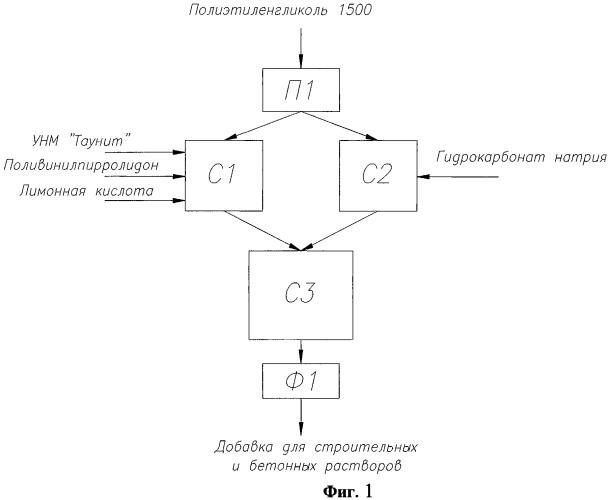 Наномодификатор строительных материалов и способ его получения