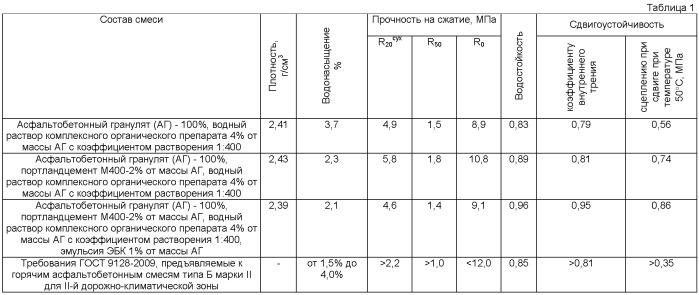 Способ теплой регенерации асфальтобетона (варианты)
