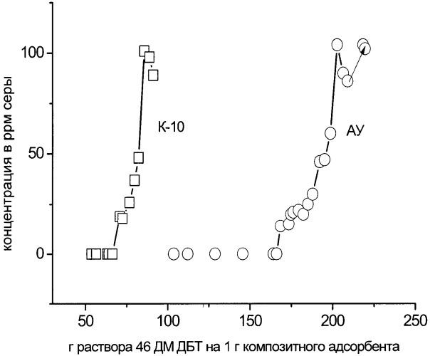 Способ глубокой окислительно-адсорбционной десульфуризации жидких углеводородных топлив и сорбенты для его осуществления
