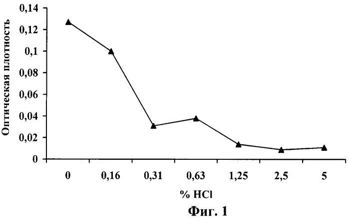 Штамм бактерий lactobacillus plantarum, обладающий широким спектром антагонистической активности по отношению к патогенным и условно-патогенным микроорганизмам