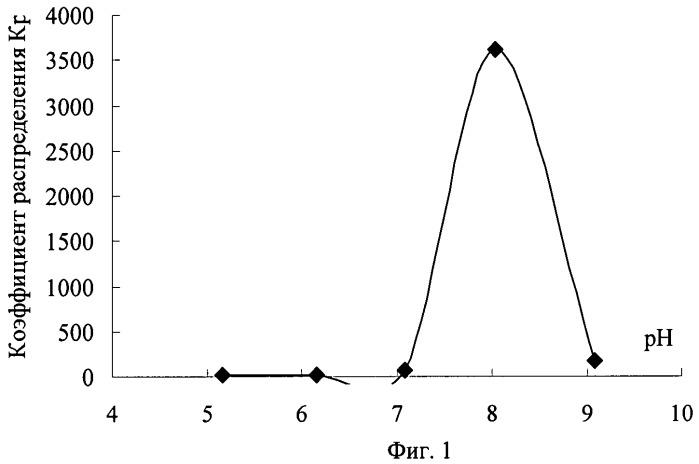 Способ извлечения европия (iii) из растворов солей
