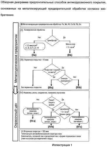 Металлизирующая предварительная обработка цинковых поверхностей