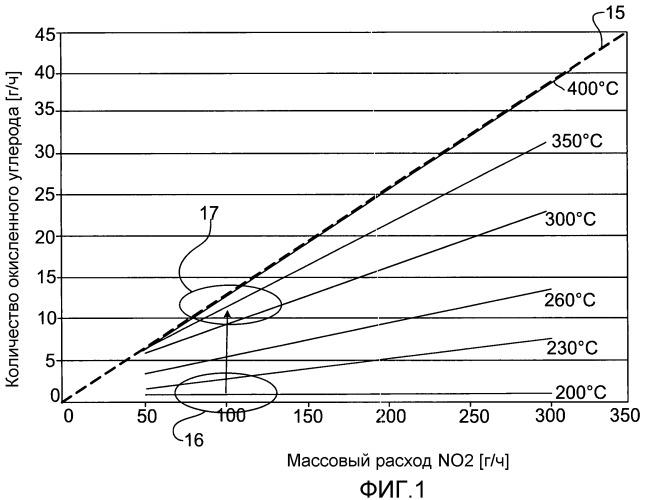 Устройство и способ регенерации фильтра твердых частиц, расположенного в линии отработанного газа двигателя внутреннего сгорания