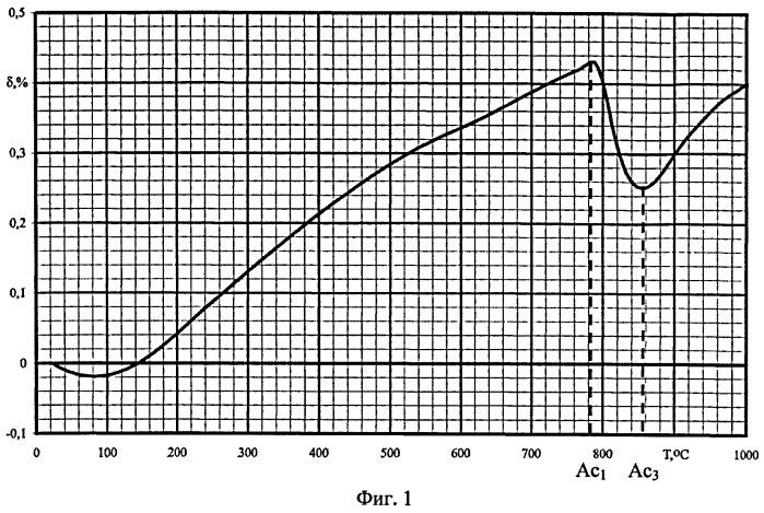 Способ определения критической точки начала аустенитного превращения