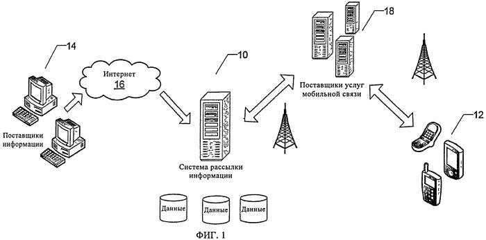 Система и способ рассылки информации в сети мобильной связи