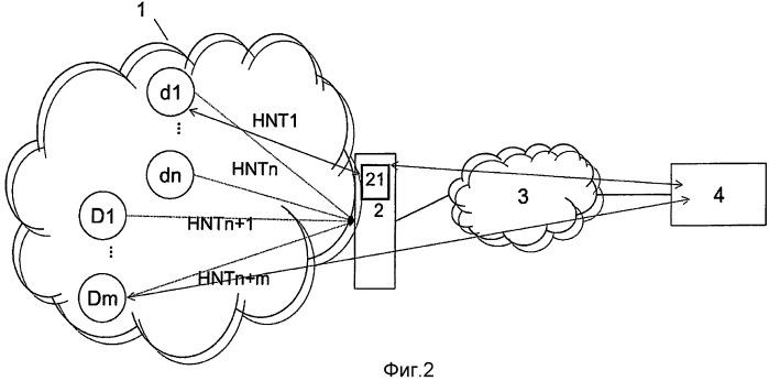 Способ, устройство и модуль для оптимизации удаленного управления устройствами домашней сети