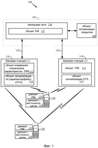 Устройство и способ для генерации измерений технических характеристик в беспроводных сетях
