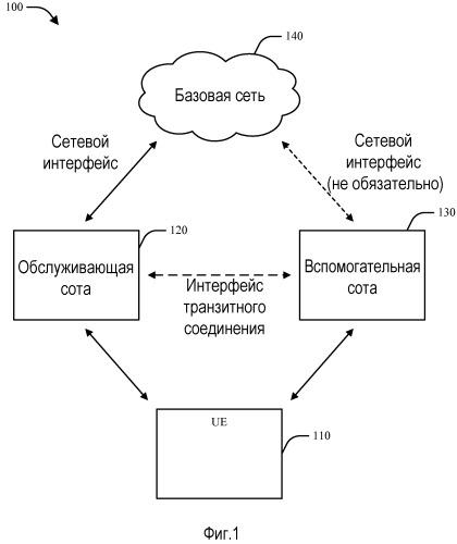 Система и способ для распределенного множества входов и множества выходов (mimo) в системе беспроводной связи