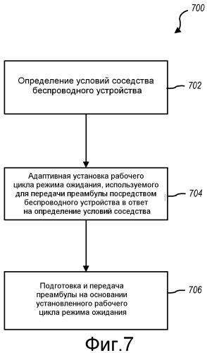 Устройство и способы для управления режимом ожидания в беспроводном устройстве