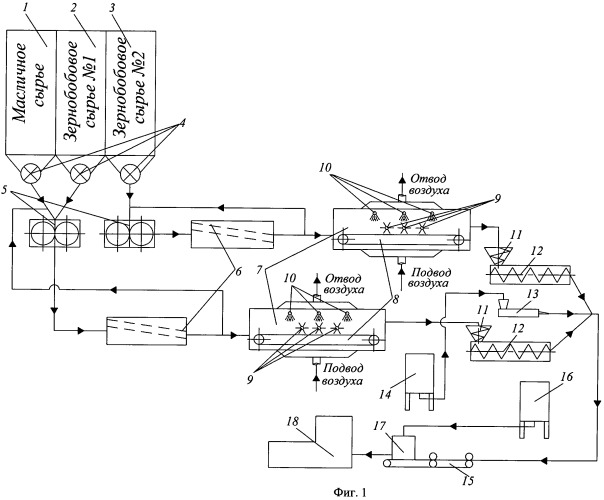Линия производства экструдированных зернобобовых сэндвичей