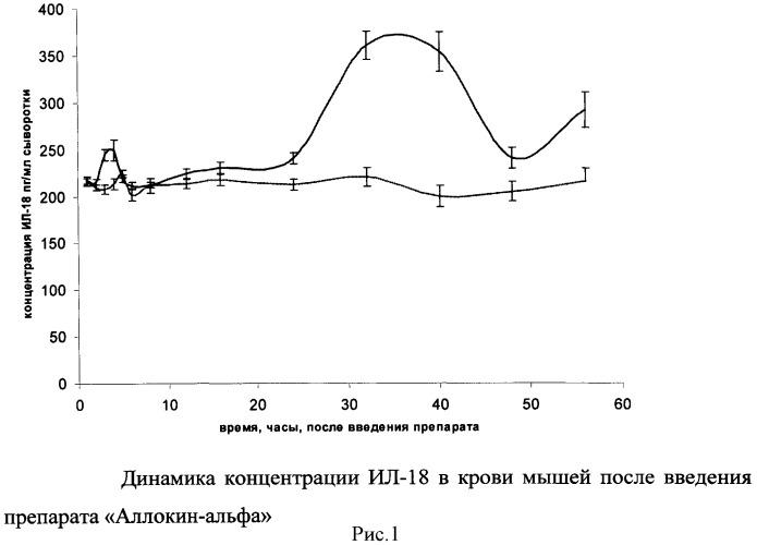 Способ лечения папилломавирусных инфекций, реализуемый через индукцию интерлейкина-18