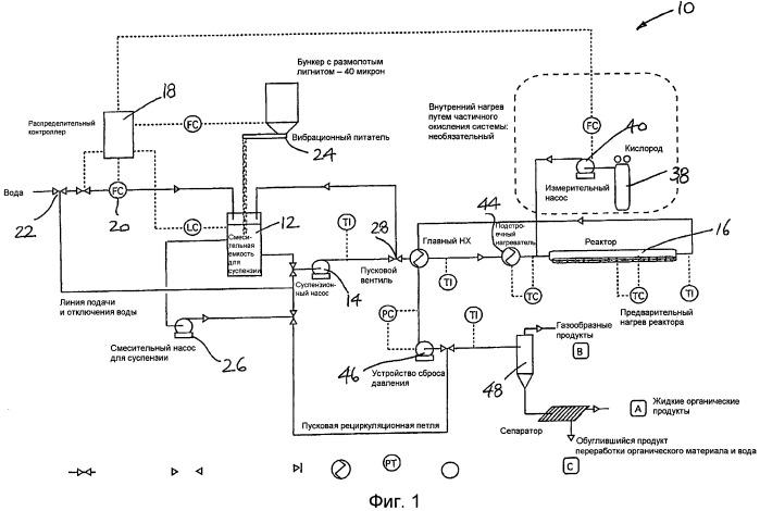 Способ и устройство для превращения органического материала в продукт