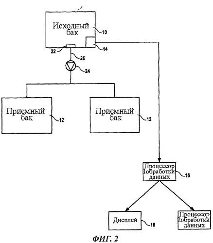Система и способ контроля перекачки топлива