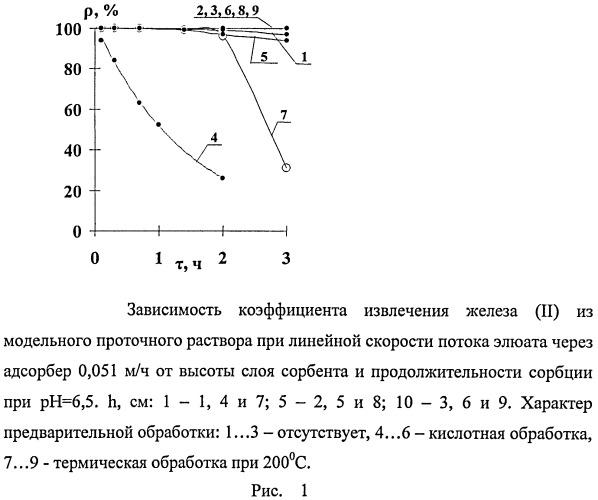 Способ очистки промышленных сточных и питьевых вод на глауконите от катионов железа (ii)