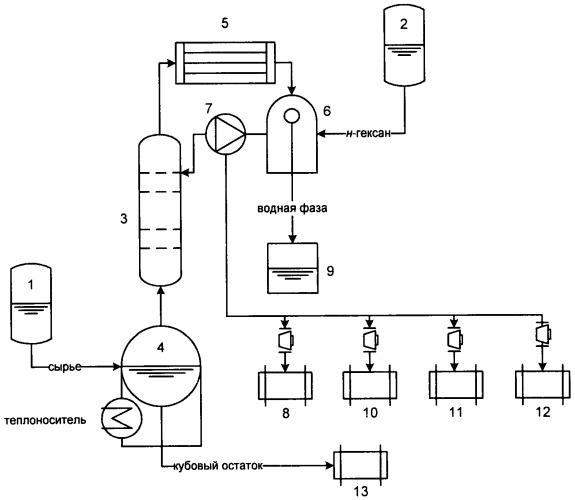 Способ переработки сивушных масел спиртоводочных комбинатов