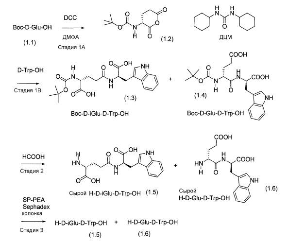 Кристаллический d-изоглутамил-d-триптофан и моноаммонийная соль d-изоглутамил-d-триптофана