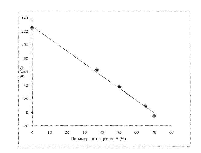 Эластомерные материлы с высоким содержанием жестких блоков и способ их получения