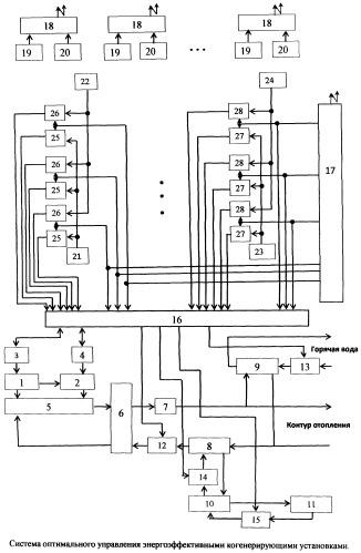 Система оптимального управления энергоэффективными когенерирующими установками