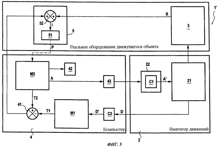 Способ и система для проверки функционирования инерциального блока движущегося объекта