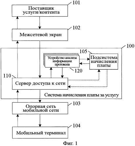 Способ и система начисления платы за услугу, сервер доступа к сети и устройство анализа информации протокола