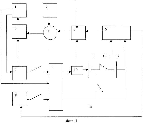 Способ циклирования щелочных