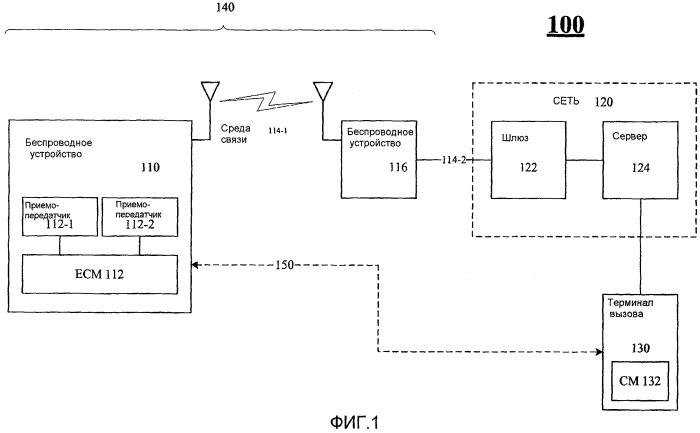 Технологии управления двухканальными беспроводными устройствами
