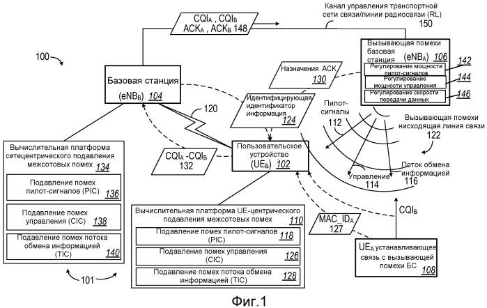 Структура подавления межсотовых помех