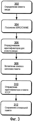 Идентификация активного говорящего участника