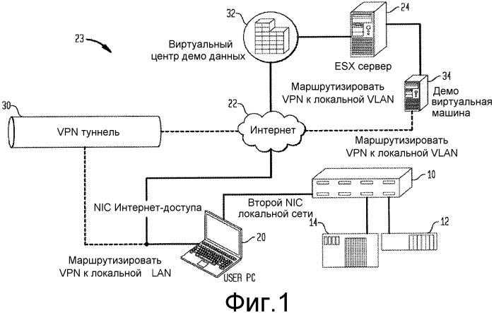 Разработка, тестирование и демонстрация решений автоматизации с использованием виртуальных компьютеров на основе web и vpn туннелирования