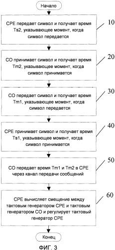 Способ, устройство и система для временной синхронизации xdsl